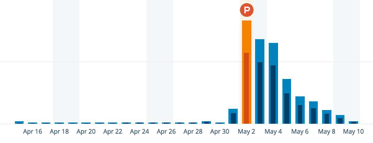Chart: Sketch Hunt relative traffic increase thanks to Product Hunt